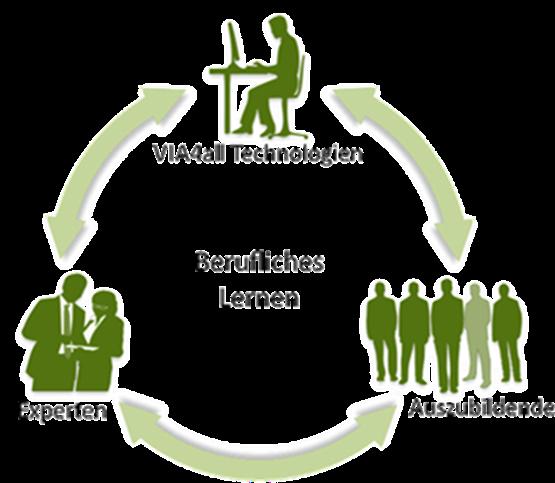 Darstellung des Prozessablaufes